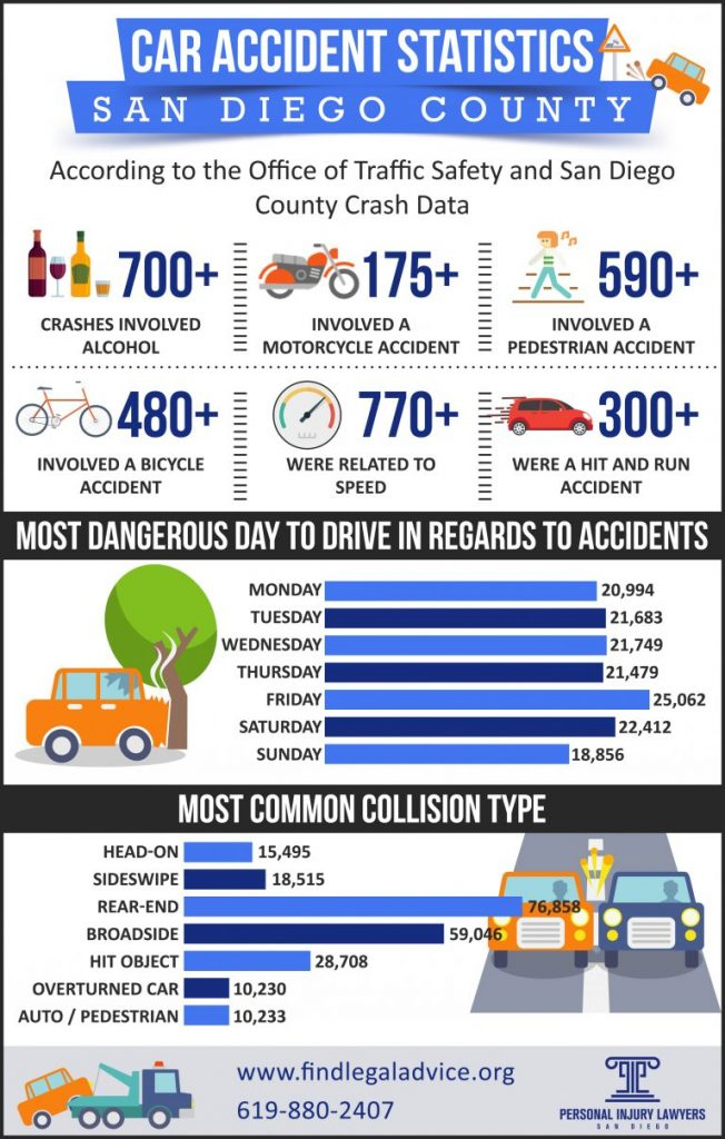 San Diego Car Accident Statistics Infographic